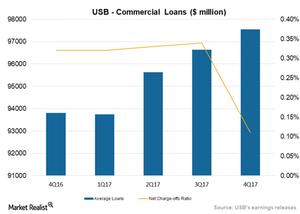 uploads/2018/02/Loan-credit-quality-1.png