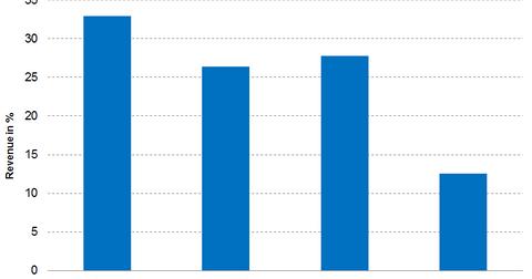 uploads/2016/07/part_3_graph_06.30.2016.png