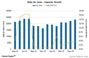 uploads/2016/10/DAL-capacity-2-1.png