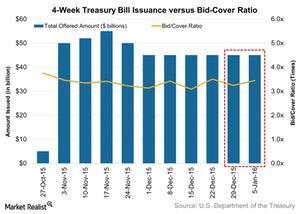 uploads/2016/01/4-Week-Treasury-Bill-Issuance-versus-Bid-Cover-Ratio-2016-01-111.jpg
