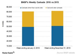 uploads/2017/01/BNSF-Carloads-1.png