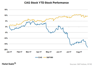 uploads/2017/08/CAG-Stock-Price-1.png