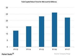 uploads/2018/04/MSFT_Total-Capital-Return-1.png