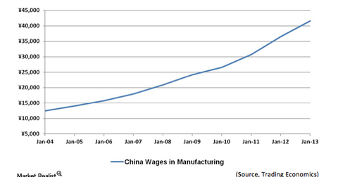 uploads/2013/08/China-Wages-in-Manufacturing.png