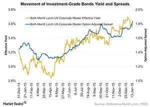 uploads/2016/01/Movement-of-Investment-Grade-Bonds-Yield-and-Spreads-2016-01-191.jpg
