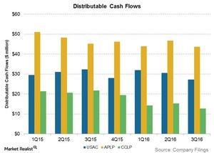 uploads/2017/01/distributable-cash-flows-1.jpg