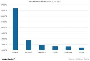 uploads///Cloud Market Share