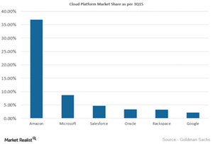 uploads/2016/02/Cloud-Market-Share1.png