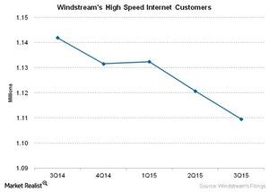 uploads/2015/12/Telecom-Windstreams-High-Speed-Internet-Customers1.jpg