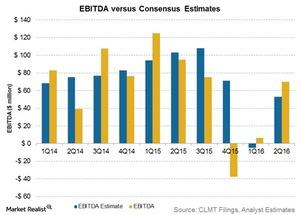 uploads/2016/08/ebitda-vs-consensus-estimates-4-1.jpg