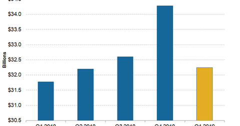 uploads/2019/03/Telecom-Verizon-4Q18-Revenue-1.png