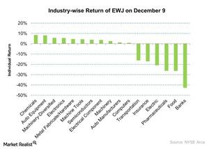 uploads/2015/12/Industry-wise-Return-of-EWJ-on-December-9-2015-12-101.jpg