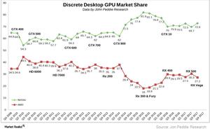 uploads///A_Semicnductors_AMD discrete GPU market share Q