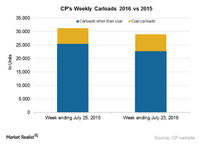 uploads/2016/07/CP-Carloads-5-1.png