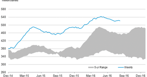 uploads/2016/08/us-crude-oil-stocks-10-1.png