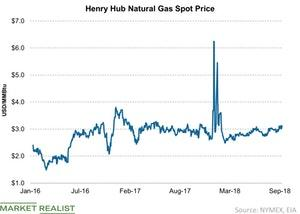 uploads/2018/10/Henry-Hub-Natural-Gas-Spot-Price-2018-10-07-1.jpg
