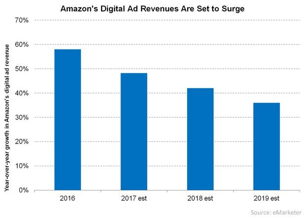 uploads///Amazons Digital Ad Revenues Are Set to Surge