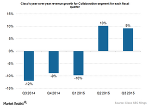 uploads///Cisco Collaboration growth