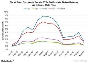 uploads/2017/03/Short-Term-Corpoarte-Bonds-ETFs-To-Provide-Stable-Returns-As-Interest-Rate-Rise-2017-03-14-1.jpg