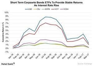 uploads/2017/03/Short-Term-Corpoarte-Bonds-ETFs-To-Provide-Stable-Returns-As-Interest-Rate-Rise-2017-03-14-1.jpg
