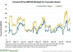 uploads/2018/10/Forward-EV-to-EBITDA-Multiple-for-Cannabis-Sector-2018-10-23-1.jpg