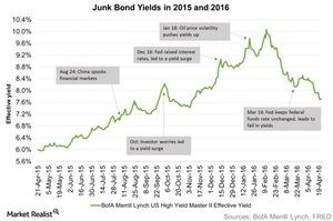 uploads/2016/04/Junk-Bond-Yields-in-2015-and-2016-2016-04-261.jpg
