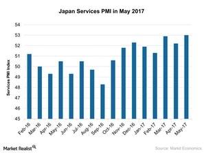 uploads/2017/06/Japan-Services-PMI-in-May-2017-2017-06-18-1.jpg