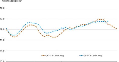 uploads/2016/09/refinery-demand-2-1.png