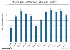 uploads///Brazils Business Confidence Slumps in June