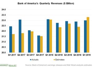 uploads/2019/04/BAC-revenue-1.png