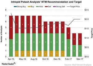 uploads/2017/04/Intrepid-Potash-Analysts-NTM-Recommendation-and-Target-2017-04-11-1.jpg
