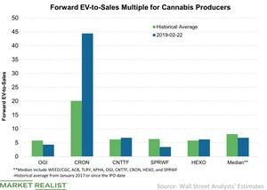 uploads///Forward EV to Sales Multiple for Cannabis Producers