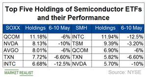 uploads/2019/05/A5_Semiconductors_ETF-movement-US-CHina-trade-2-1.png