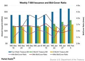 uploads/2016/02/Weekly-T-Bill-Issuance-and-Bid-Cover-Ratio-2016-02-061.jpg
