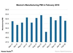 uploads///Mexicos Manufacturing PMI in February