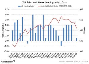 uploads/2015/09/Leading-Index1.png