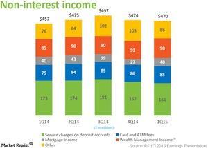 uploads///non interest income
