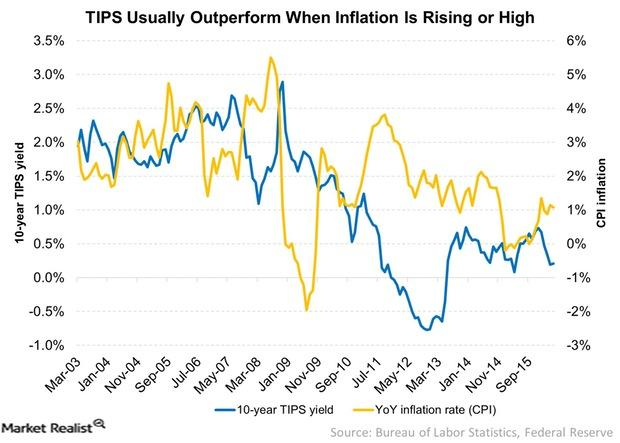 uploads///TIPS Usually Outperform When Inflation Is Rising or High