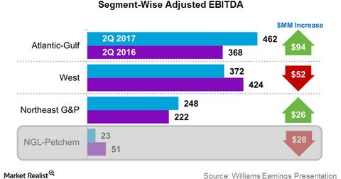 uploads/2017/08/segment-ebitda-1.png