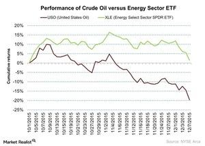 uploads/2015/12/Performance-of-Crude-Oil-versus-Energy-Sector-ETF-2015-12-081.jpg