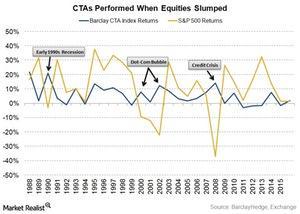 uploads/2016/04/CTAs-performed-when-equities-slumped1.jpg