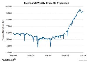 uploads///US crude oil prodcution apr