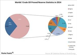 uploads///Worlds Crude Oil Proved Reserve Statistics in