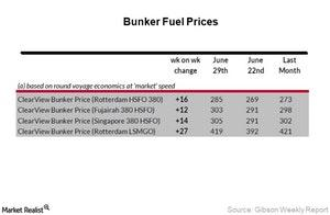 uploads/2017/07/Week-26_Bunker-Fuel-Prices-2-1.jpg