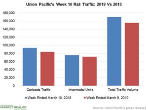 uploads/2019/03/Chart-3-UNP-1.png