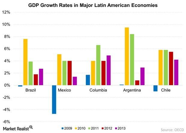uploads///GDP Growth Rates in Major Latin American Economies