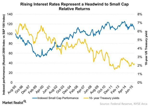 uploads///Rising Interest Rates Represent a Headwind to Small Cap Relative Retu