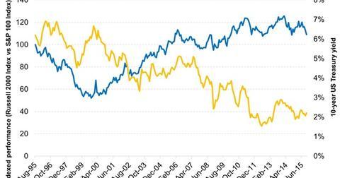 uploads/2015/11/Rising-Interest-Rates-Represent-a-Headwind-to-Small-Cap-Relative-Retu-2015-11-131.jpg