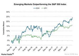 uploads/2017/05/Emerging-Markets-Outperforming-the-SP-500-Index-2017-05-11-1.jpg
