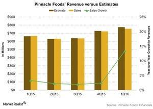 uploads/2016/05/Pinnacle-Foods-Revenue-versus-Estimates-2016-05-041.jpg